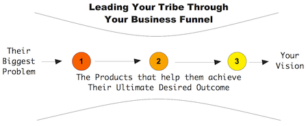 business-funnel